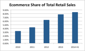 Ecommerce Total Retail